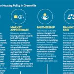 Balancing Prosperity and Housing Affordability in Greenville